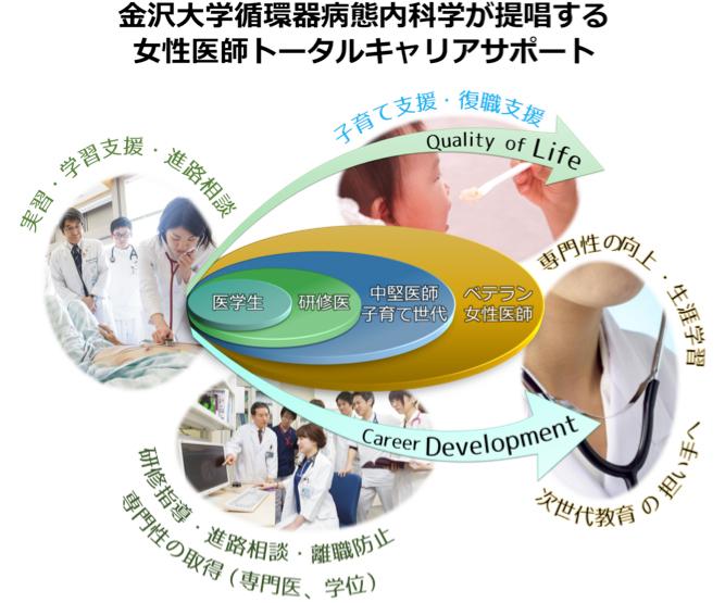 金沢大学循環器病態内科学が提唱する女性医師トータルキャリアサポート